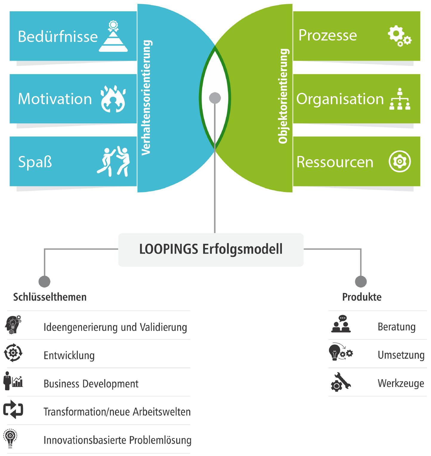 Loopings, Loopings Innovations, Erfolgsmodell