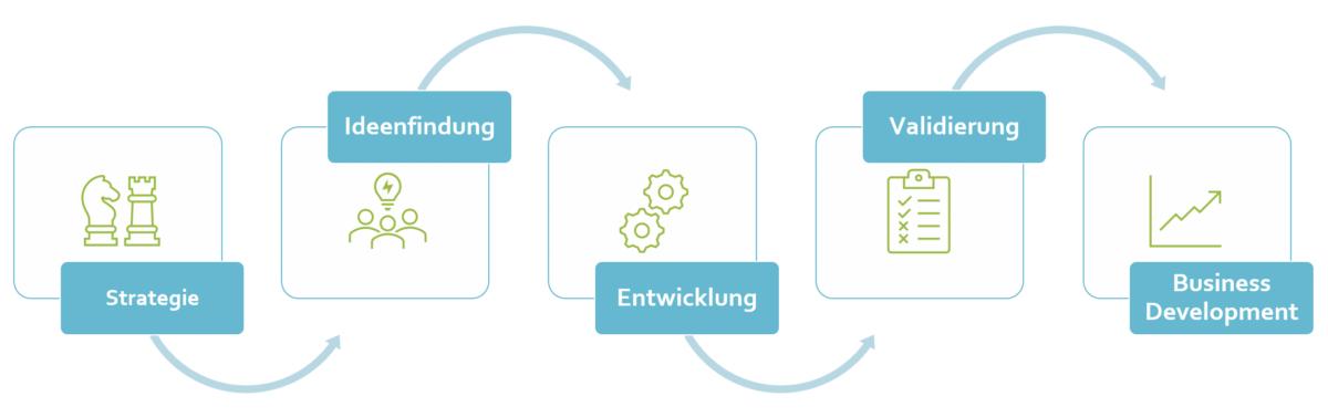 LOOPINGS Innovation Systems Produkte und Dienstleistungen